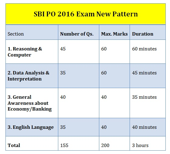 essay and letter writing in sbi po exam The state bank of india has conducted their mains exam sbi po mains 2017 exam analysis and expected cut off letter writing – 1 essay.