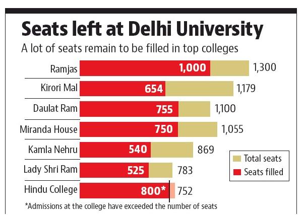 DU 2017 Seats left