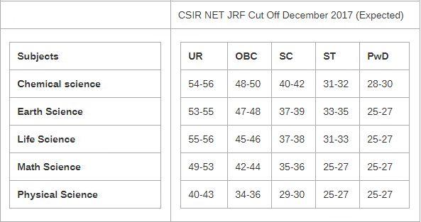 CSIR NET Dec 2017 JRF Cutoff